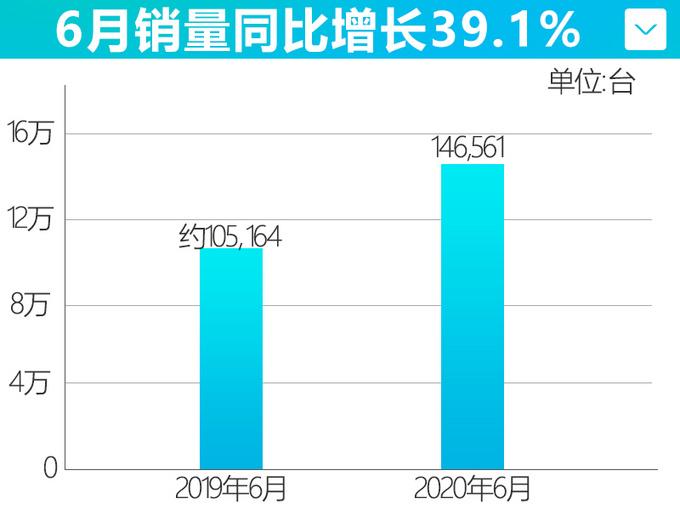 高端序列初露锋芒 长安自主6月销量大涨39.1-图4