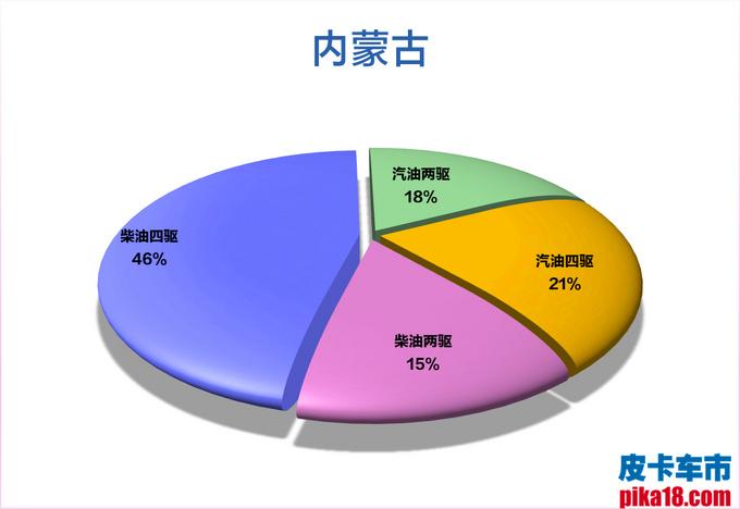 柴汽油皮卡市占率出炉 广西人最喜欢柴油四驱车-图28