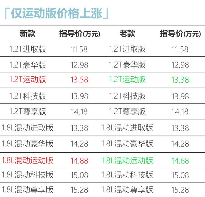 广汽丰田新款雷凌上市 11.58万元起-整体配置提升-图4