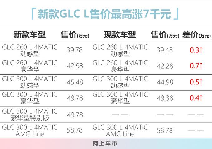 奔驰新款GLC售价曝光39.78万起售-最高涨七千-图1