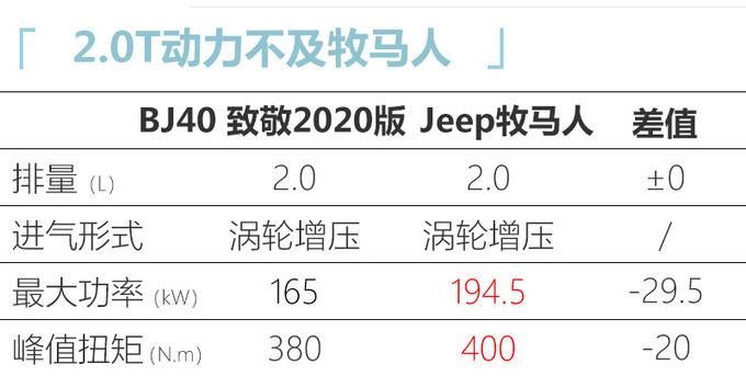 BJ40致敬2020版上市 2.0T+8AT+三把锁 xx.xx万起-图7