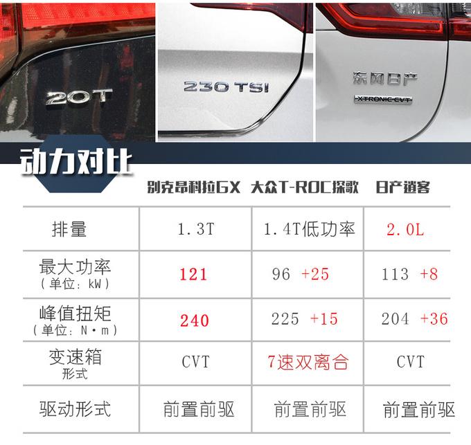 昂科拉GX/探歌/逍客谁才是15万SUV的最佳选择-图8