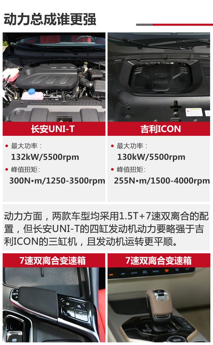 次世代SUV对决 长安UNI-T和吉利ICON怎么选-图15