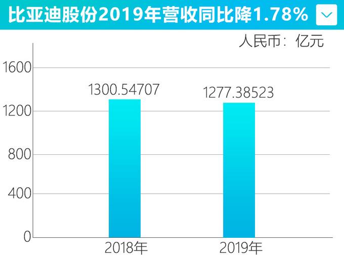 比亚迪净利润大降42.03 全年销量减少11.39-图1