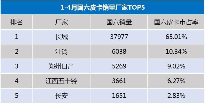 国六皮卡成主流  长城占比65  下半年国五车禁止生产-图7