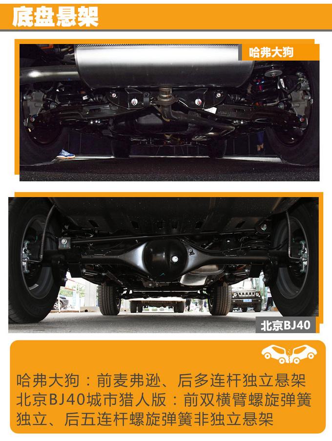 哈弗大狗/北京BJ40 同为硬派SUV哪款最值得买-图15