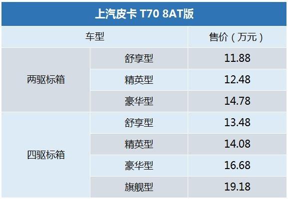 5月7款主流皮卡上市 9.18万起 含8AT/平底货箱-图2