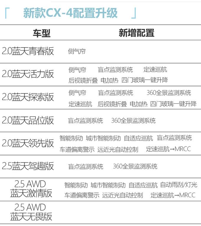 马自达新款CX-4 8月15日上市 入门版配置也丰富-图4