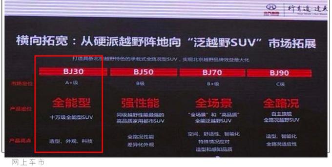 北京越野BJ30谍照曝光 承载式车身四季度上市-图7