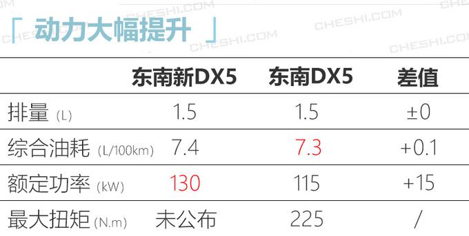 东南小DX7曝光换新1.5T 动力超长安CS55-图5