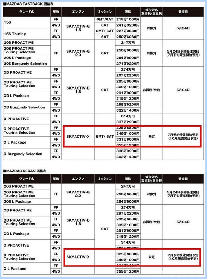 全新马自达3 10月开售 搭SKYACTIV-X 2.0L引擎