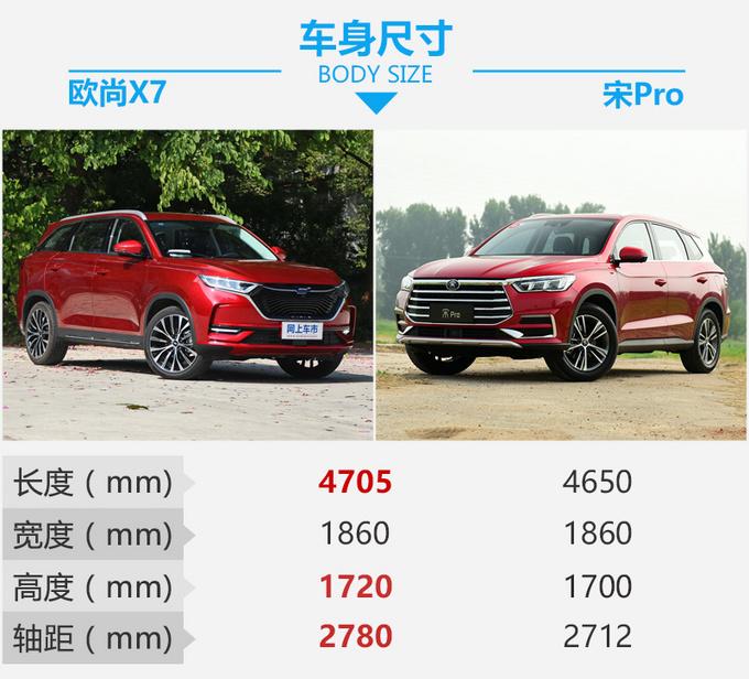 谁是国民精品SUV的代言人 长安欧尚X7 PK宋Pro-图4