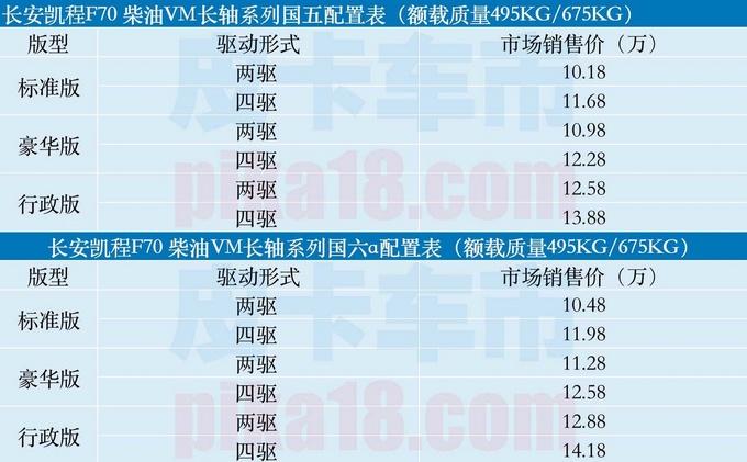 长安凯程F70长轴版本上市10.18万元起售-图1