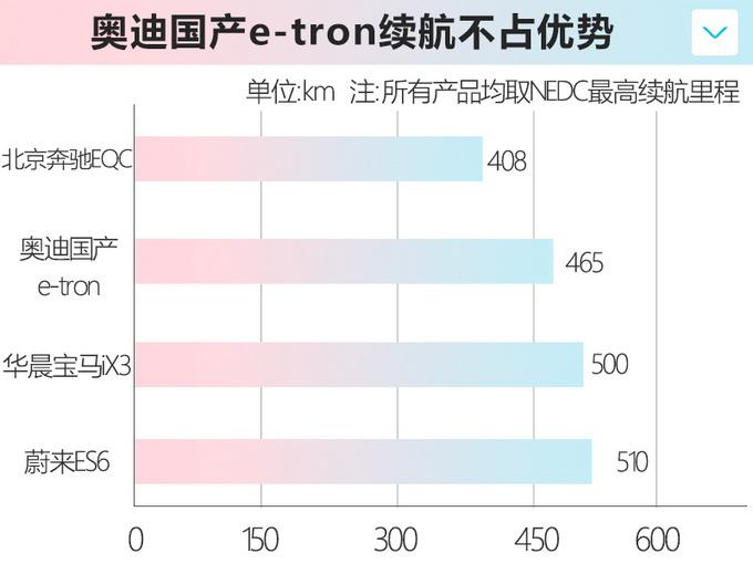 奥迪国产e-tron首发 四季度上市 预计50万元起售-图4