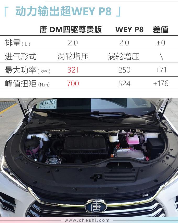 比亚迪唐新车型上市 入门价降一万 售22.99万元-图2