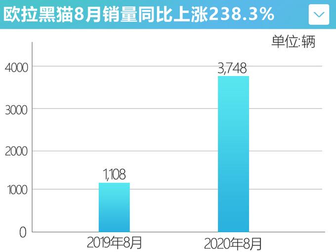 连续6个月销量上涨欧拉8月销量同比增长291.3-图5