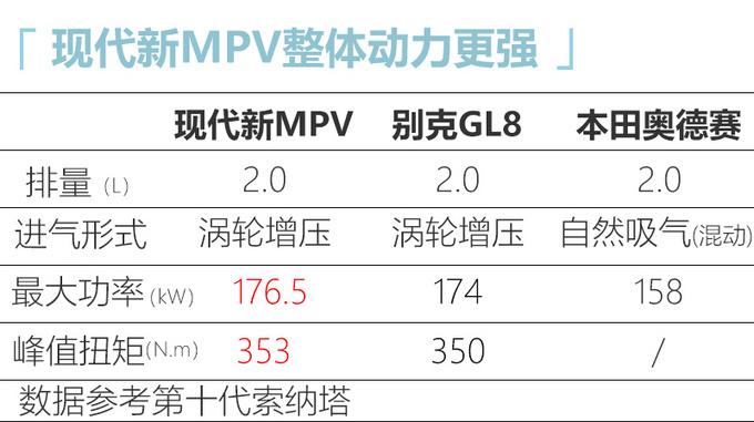 北京现代大MPV即将国产 预期年销5万辆 pk奥德赛-图1