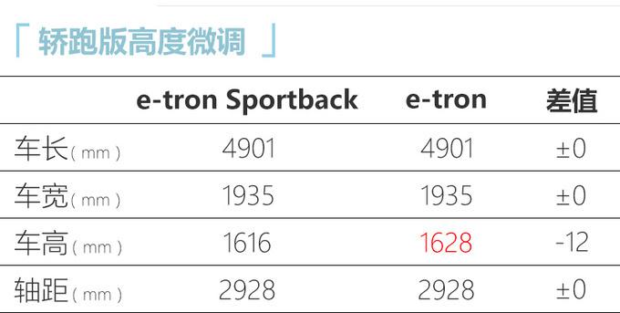 奥迪e-tron轿跑版到店实拍 5月份上市 续航500km-图6