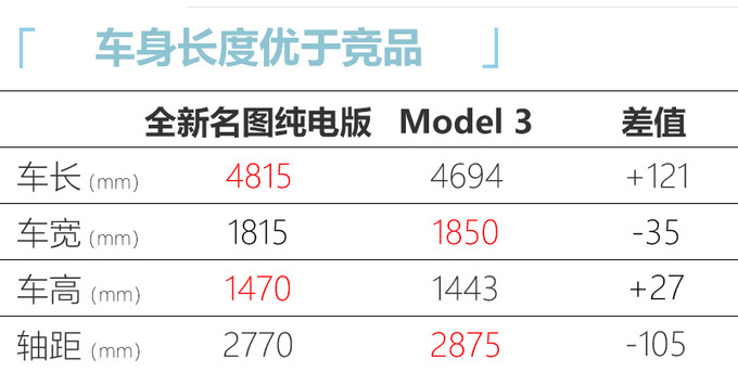 现代全新名图纯电版曝光尺寸超Model 3续航520km-图9