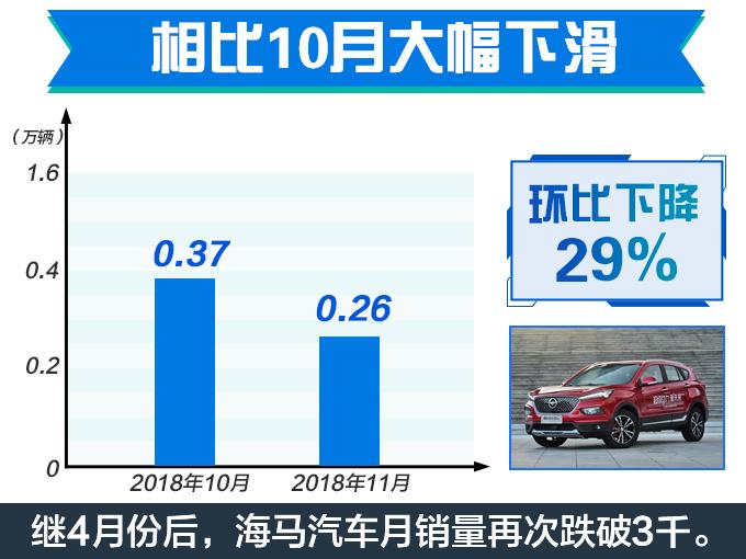 海马汽车销量腰斩月销不足3千台 SUV降85.93-图5