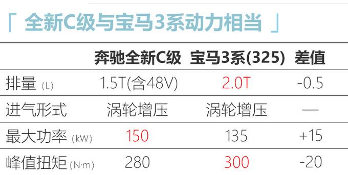 北京奔驰国产C级曝光 尺寸大幅加长 轴距超E级-图7