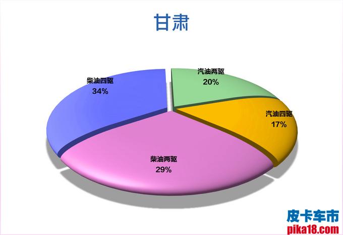 柴汽油皮卡市占率出炉 广西人最喜欢柴油四驱车-图12
