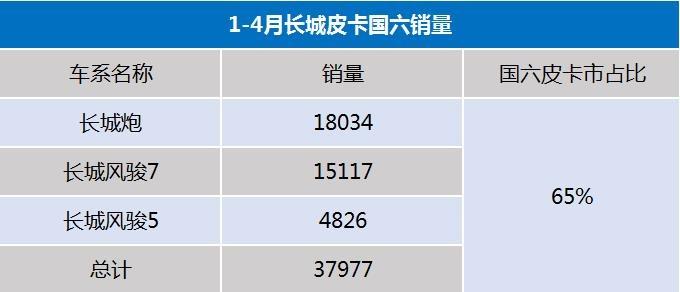 国六皮卡成主流  长城占比65  下半年国五车禁止生产-图4