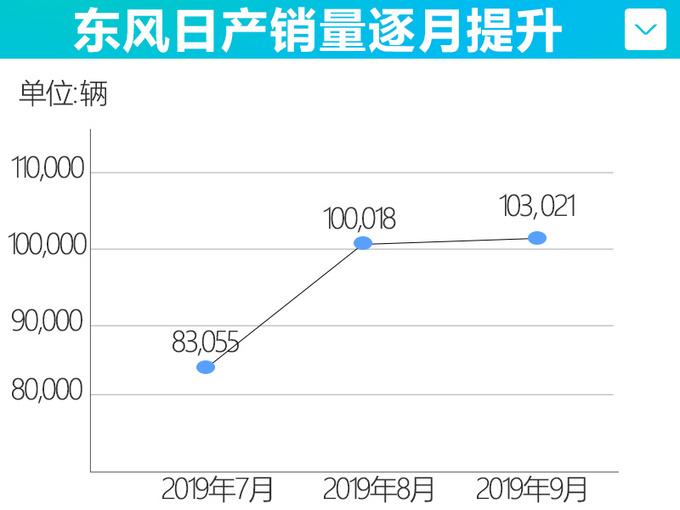 东风日产销量增长破81.8万辆 新轩逸天籁热卖-图2