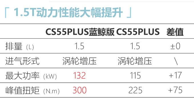 长安新款CS55 PLUS内饰曝光 两种风格7月上旬发布-图8