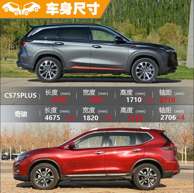 两款标杆SUV间的较量 CS75PLUS和奇骏怎么选-图9