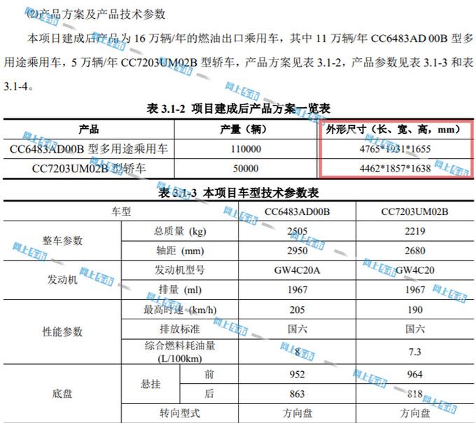 长城宝马合资-规划曝光 将投产16万台WEY品牌SUV-图3