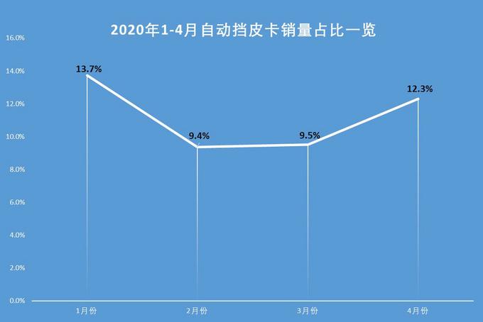 长城/上汽皮卡/江西五十铃带动自动挡皮卡发展-图2