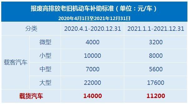 北京报废国三车政策 报废皮卡可享补助14000元-图1