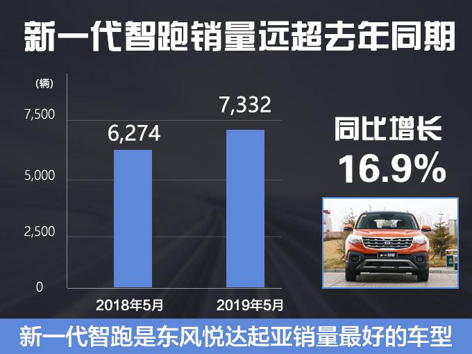 起亚销量突破13.2万辆 智跑增16.9焕驰涨54.2-图2