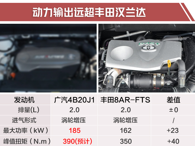 广汽传祺新款GS8实拍 尺寸动力升级超汉兰达-图5