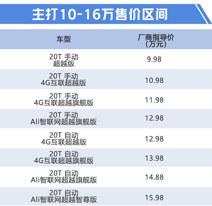 荣威新款RX5上市 配置升级全系国六9.98万起售-图2