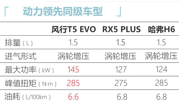 东风风行T5 EVO配置曝光明年3月份正式上市-图4
