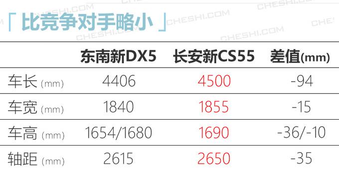 东南小DX7曝光换新1.5T 动力超长安CS55-图8