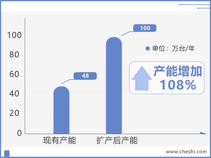 东风日产发动机扩产至百万台 增1.6L2.0L等机型-图3