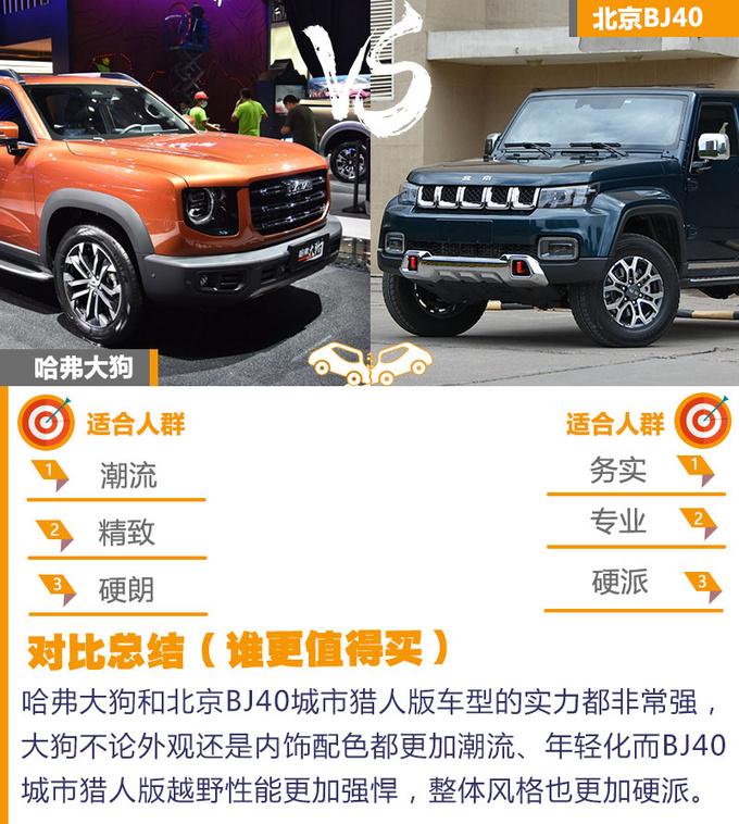 哈弗大狗/北京BJ40 同为硬派SUV哪款最值得买-图16