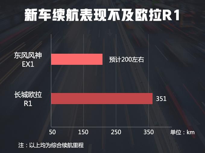 东风风神四门smart实拍 尺寸超长城欧拉R1-图1