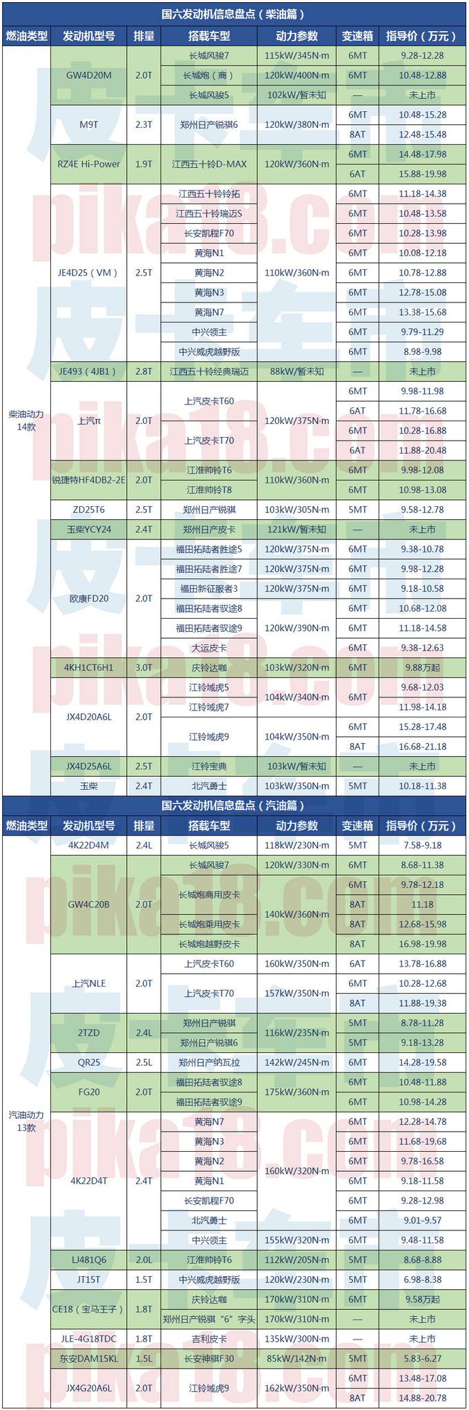 国六皮卡发动机盘点多达27款排量1.5T—2.8T-图1