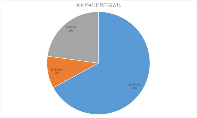 风骏市占率65长城皮卡4月终端销量分析-图6