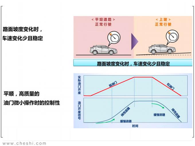 纯电动续航最重要 丰田的答案安全+高效+操控-图12