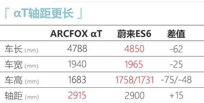 ARCFOX αT增入门版 预计7月上市 续航超蔚来ES6-图5
