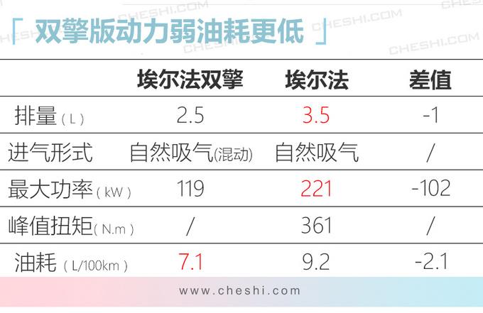 埃尔法双擎版到店销售 80.5万起/加价10万左右提车-图1