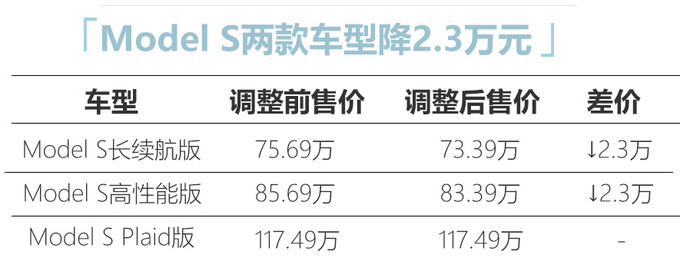 再次降价特斯拉Model S降价2.8万 73.39万起售-图1