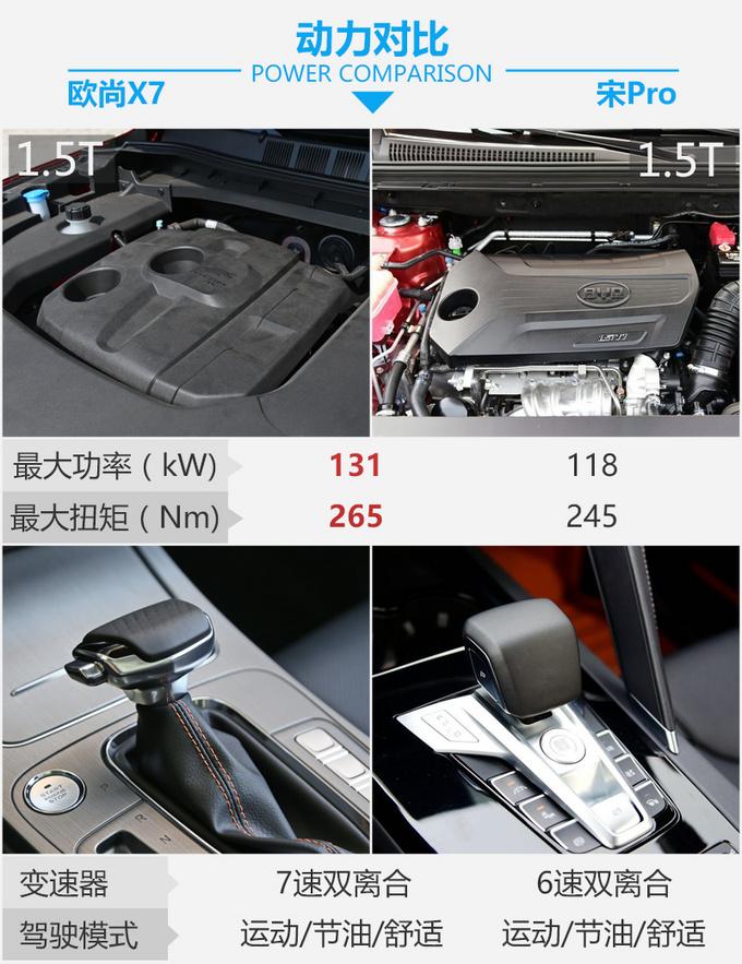谁是国民精品SUV的代言人 长安欧尚X7 PK宋Pro-图12