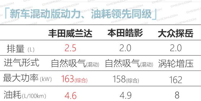 日系推20款新车 思域两厢领衔/威兰达17.18万起-图1