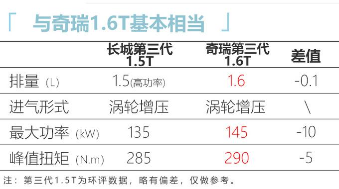 全新哈弗H6实车曝光 运动感更强/换第三代1.5T-图8